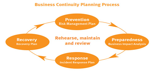 Businessc Continuity Planning