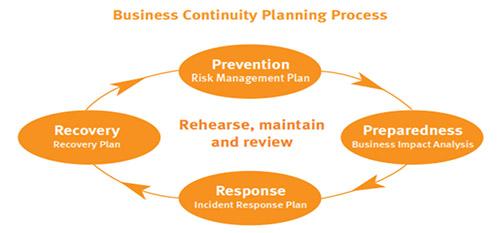 Businessc Continuity Planning