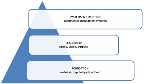 Systems & Structure